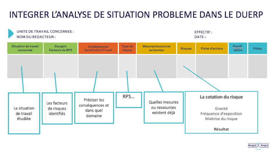 Exemple De Situation Difficile Au Travail - Exemple de Groupes