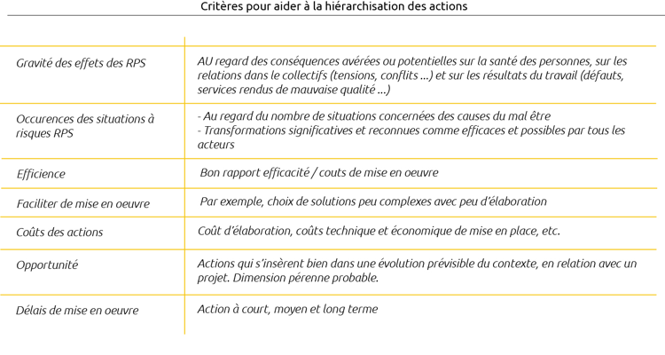 Tableau actions
